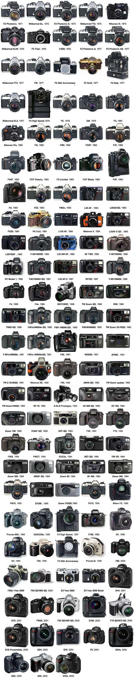 Nikon model's history
